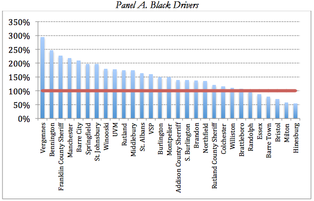 "Graphic from ""Driving While Black or Brown in Vermont"""